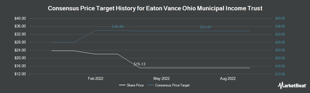 Price Target History for Eaton Vance Ohio Municipal Income Trust (NYSEAMERICAN:EVO)