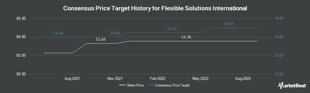 Price Target History for Flexible Solutions International (NYSEAMERICAN:FSI)