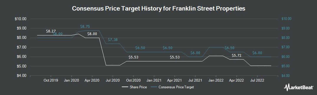 Price Target History for Franklin Street Properties (NYSEAMERICAN:FSP)