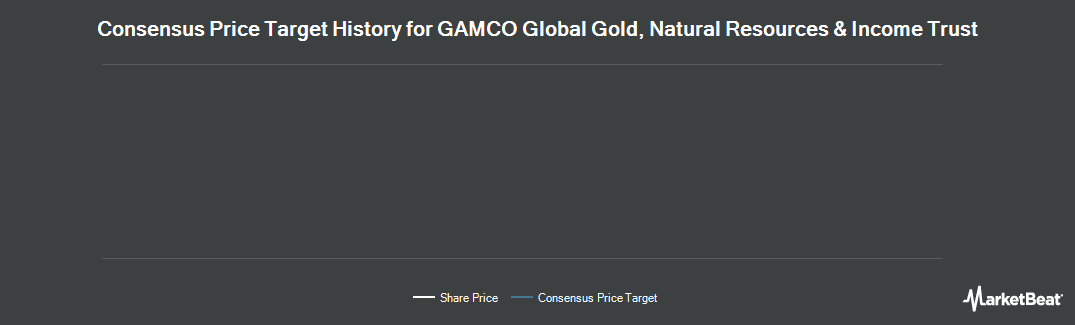 Price Target History for GAMCO Global Gold, Natural Resources & Income Trust (NYSEAMERICAN:GGN)