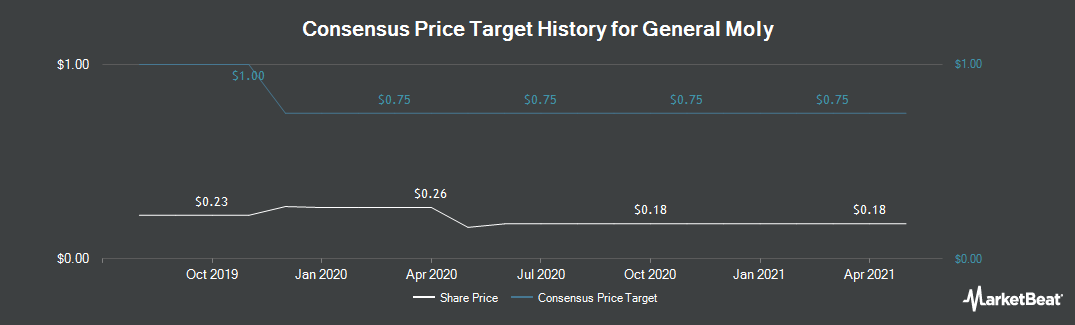 Price Target History for General Moly (NYSEAMERICAN:GMO)