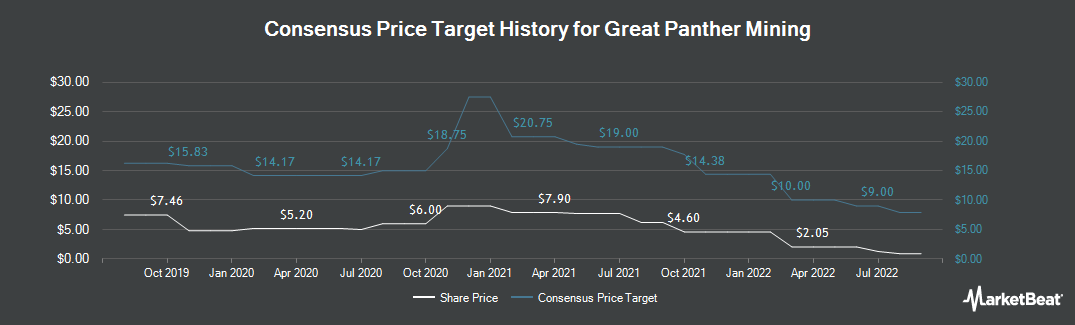 Price Target History for Great Panther Silver (NYSEAMERICAN:GPL)