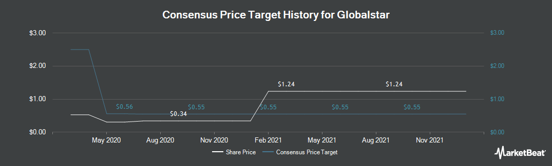 Price Target History for Globalstar (NYSEAMERICAN:GSAT)