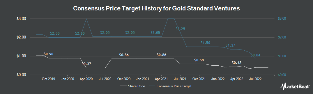 Price Target History for Gold Standard Ventures Corp (NYSEAMERICAN:GSV)