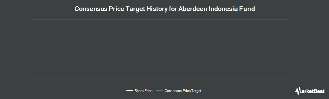 Price Target History for Aberdeen Indonesia Fund (NYSEAMERICAN:IF)
