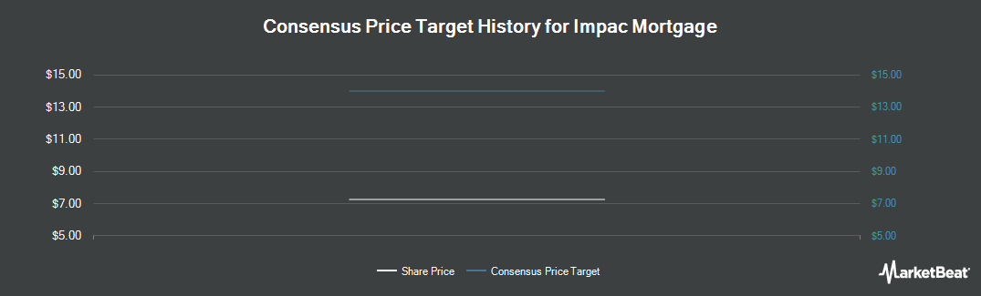 Price Target History for IMPAC Mortgage (NYSEAMERICAN:IMH)
