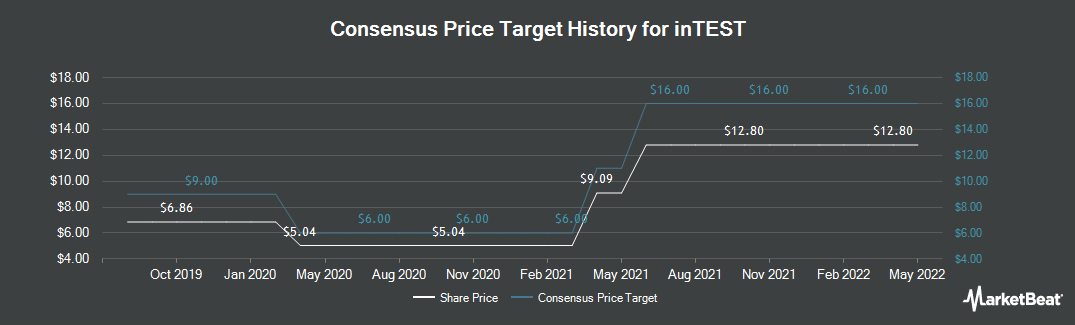 Price Target History for inTest (NYSEAMERICAN:INTT)