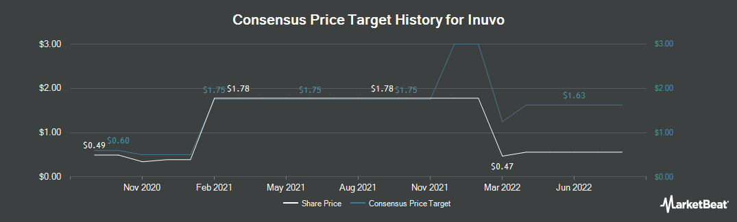 Price Target History for Inuvo (NYSEAMERICAN:INUV)