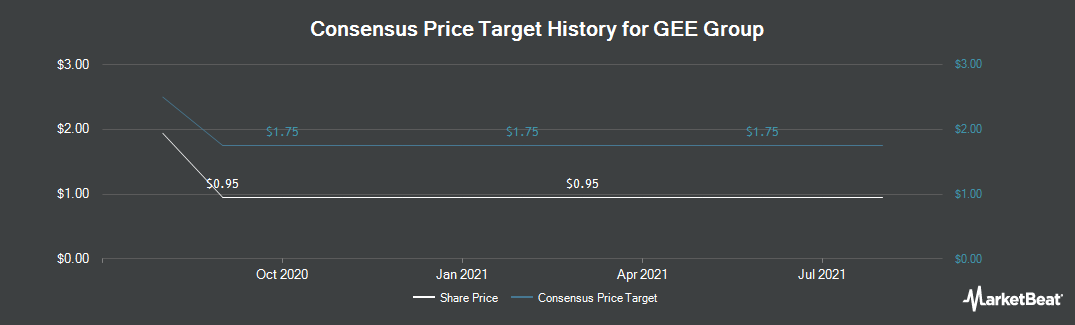 Price Target History for GEE Group (NYSEAMERICAN:JOB)