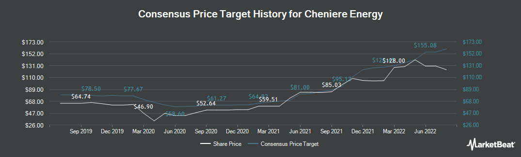 Price Target History for Cheniere Energy (NYSEAMERICAN:LNG)