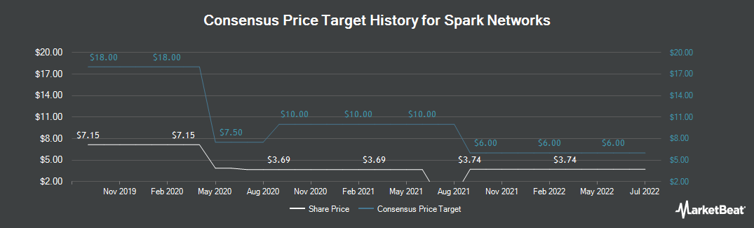 Price Target History for Spark Networks (NYSEAMERICAN:LOV)
