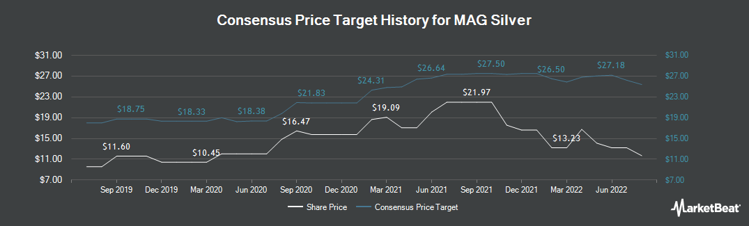 Price Target History for MAG Silver (NYSEAMERICAN:MAG)