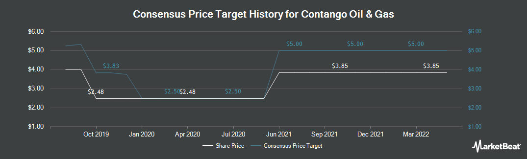 Price Target History for Contango Oil & Gas (NYSEAMERICAN:MCF)
