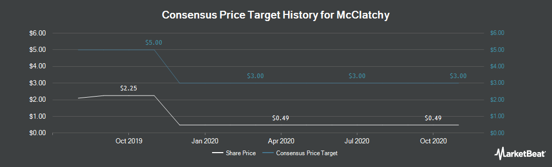Price Target History for The McClatchy (NYSEAMERICAN:MNI)
