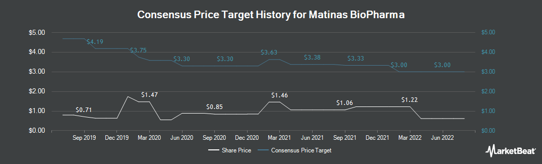 Price Target History for Matinas BioPharma (NYSEAMERICAN:MTNB)