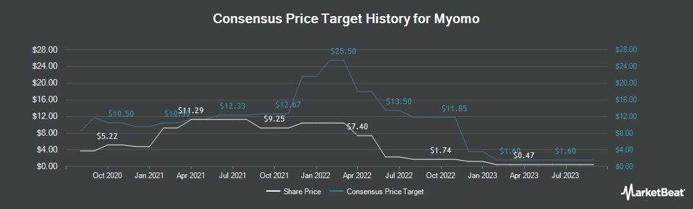 Price Target History for Myomo (NYSEAMERICAN:MYO)