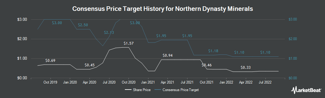 Price Target History for Northern Dynasty Minerals (NYSEAMERICAN:NAK)