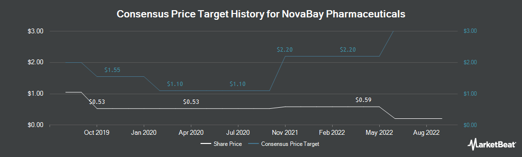 Price Target History for NovaBay Pharmaceuticals (NYSEAMERICAN:NBY)