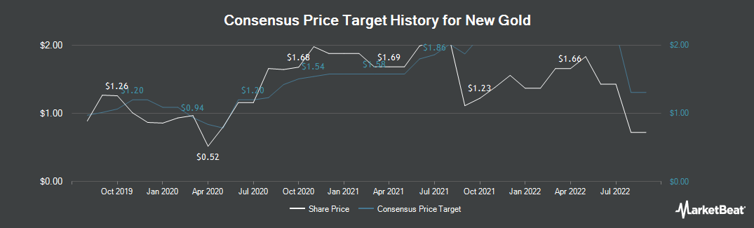 Price Target History for New Gold (NYSEAMERICAN:NGD)