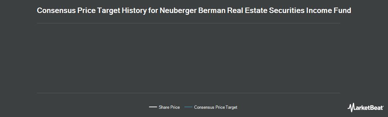 Price Target History for Neuberger Berman Real Estate Sec Inc Fd (NYSEAMERICAN:NRO)