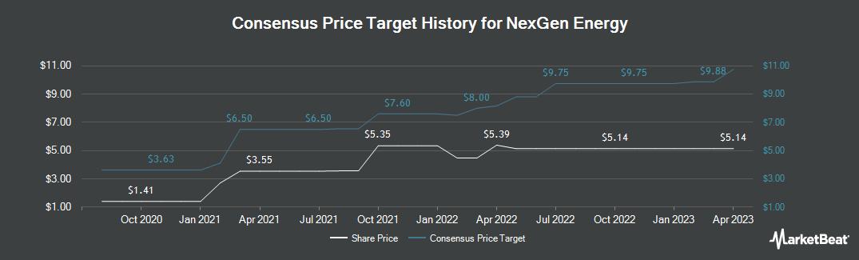 Price Target History for Nexgen Energy (NYSEAMERICAN:NXE)