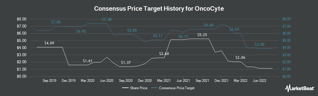 Price Target History for OncoCyte (NYSEAMERICAN:OCX)