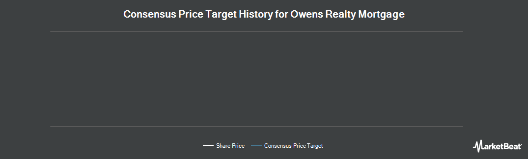 Price Target History for Owens Realty Mortgage (NYSEAMERICAN:ORM)