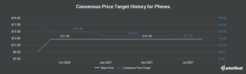 Price Target History for Pfenex (NYSEAMERICAN:PFNX)
