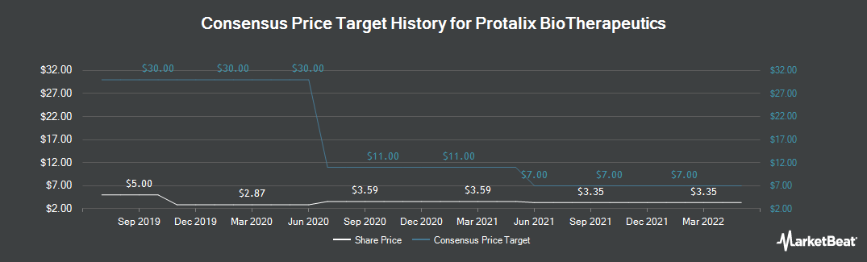 Price Target History for Protalix Biotherapeutics (NYSEAMERICAN:PLX)