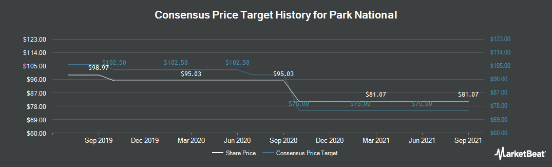 Price Target History for Park National (NYSEAMERICAN:PRK)