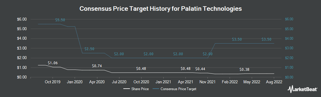 Price Target History for Palatin Technologies (NYSEAMERICAN:PTN)