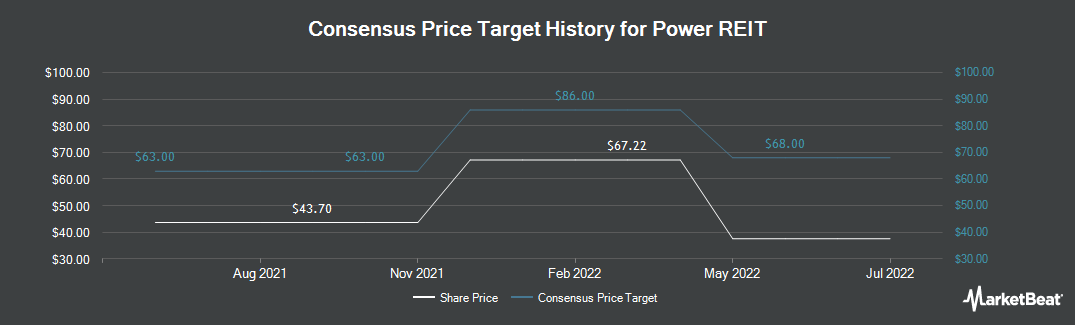 Price Target History for Power REIT (NYSEAMERICAN:PW)