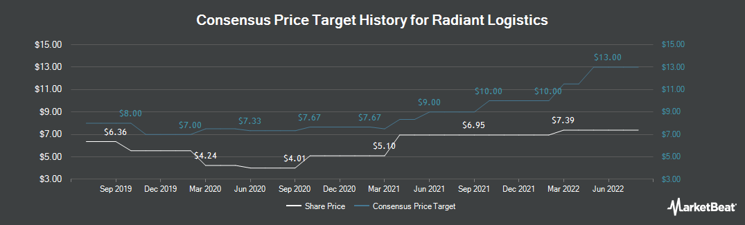 Price Target History for Radiant Logistics (NYSEAMERICAN:RLGT)