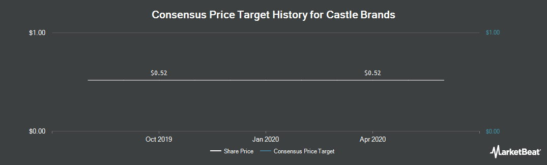 Price Target History for Castle Brands (NYSEAMERICAN:ROX)