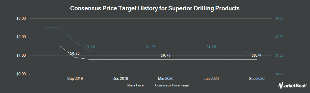 Price Target History for Superior Drilling (NYSEAMERICAN:SDPI)