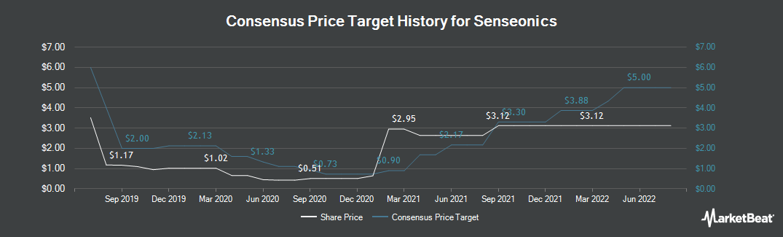 Price Target History for Senseonics Holdings (NYSEAMERICAN:SENS)