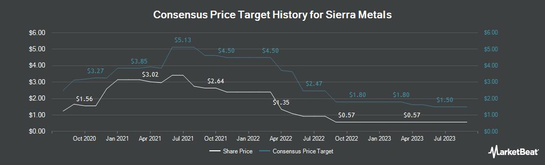 Price Target History for Sierra Metals (NYSEAMERICAN:SMTS)