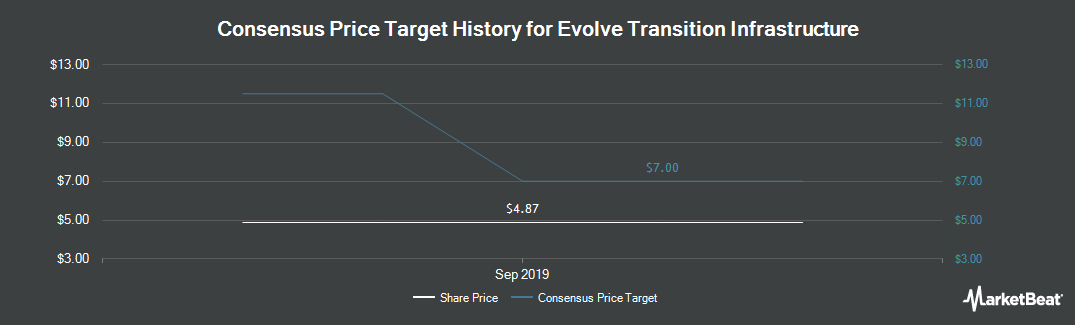 Price Target History for Sanchez Production Partners (NYSEAMERICAN:SNMP)