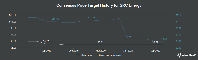 Price Target History for SRC Energy (NYSEAMERICAN:SRCI)