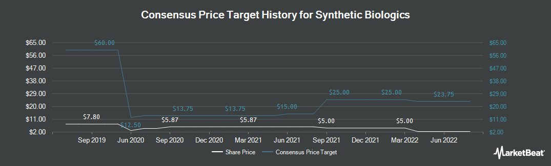Price Target History for Synthetic Biologics (NYSEAMERICAN:SYN)