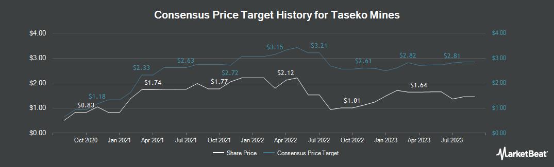 Price Target History for Taseko Mines (NYSEAMERICAN:TGB)