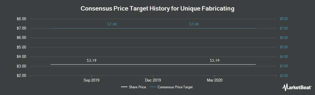 Price Target History for Unique Fabricating (NYSEAMERICAN:UFAB)