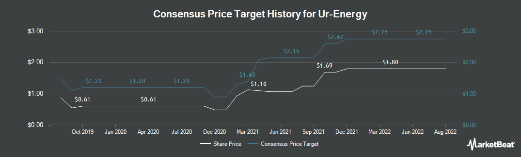 Price Target History for Ur-energy (NYSEAMERICAN:URG)
