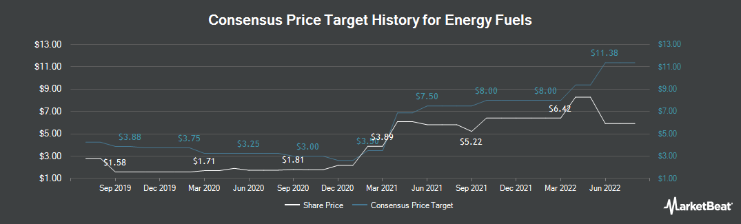 Price Target History for Energy Fuels (NYSEAMERICAN:UUUU)