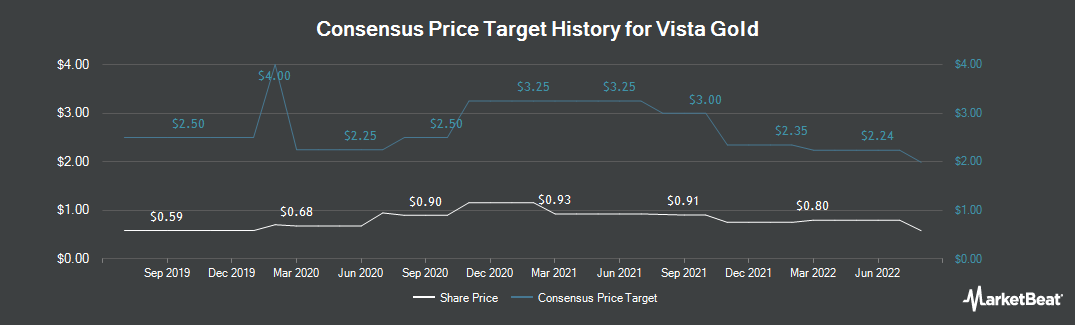 Price Target History for Vista Gold (NYSEAMERICAN:VGZ)