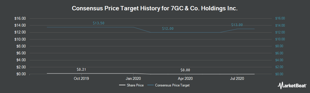 Price Target History for Vicon Industries (NYSEAMERICAN:VII)