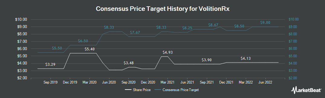 Price Target History for VolitionRX (NYSEAMERICAN:VNRX)