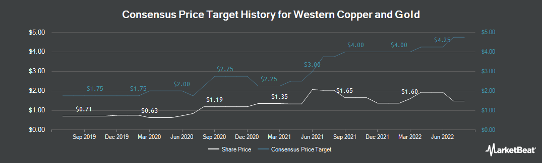 Price Target History for Western Copper and Gold (NYSEAMERICAN:WRN)
