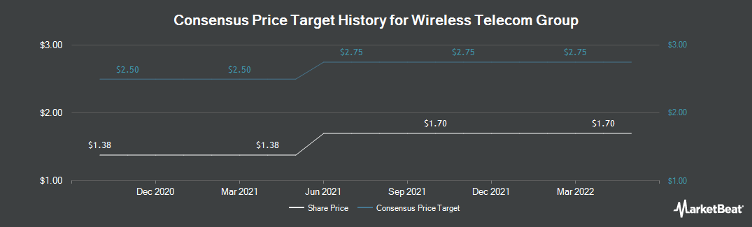 Price Target History for Wireless Telecom Group (NYSEAMERICAN:WTT)