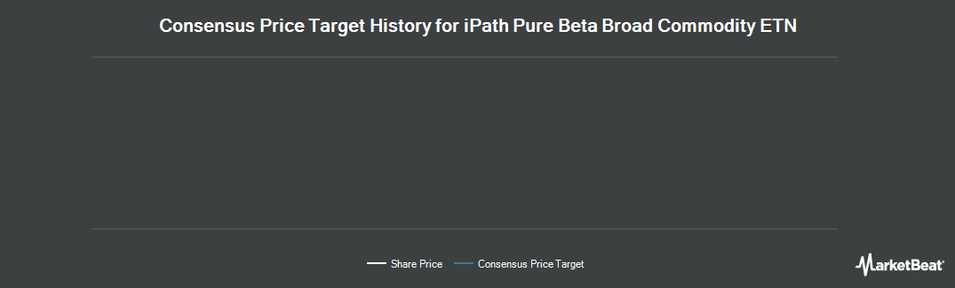 Price Target History for iPath Pure Beta Broad Commodity ETN (NYSEARCA:BCM)
